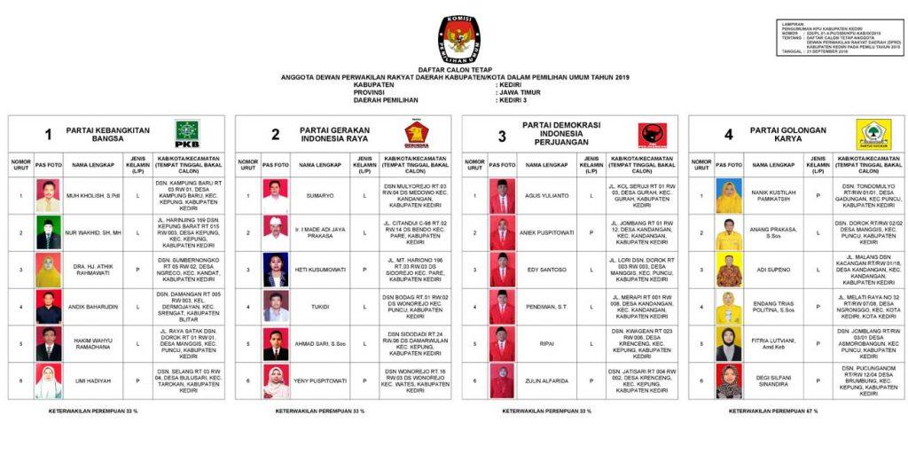 Dapil Kediri 3 Kabupaten 1